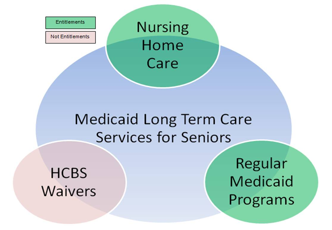 Medicaid Long Term Care